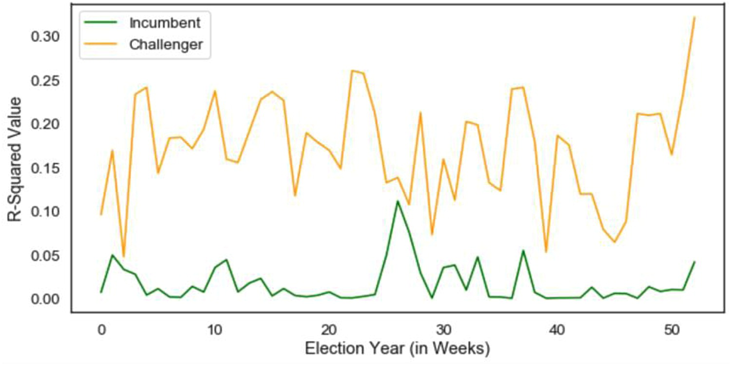 Wikipedia: a challenger's best friend? Utilizing information-seeking behaviour patterns to predict US congressional elections